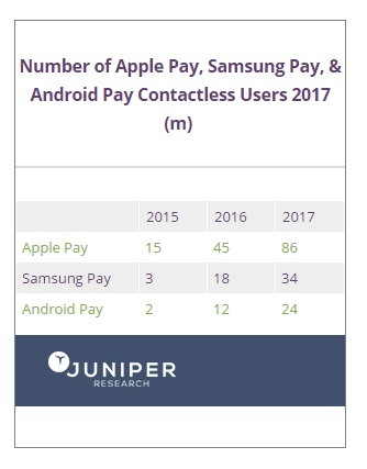 OEM-Pay contactless users to increase in 2017: Report
